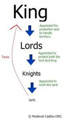 Explain the mutual obligations of members of the feudal system. (Kings, Lords, Knights, Serfs)