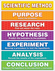 Who stressed the use of experiments and observation when seeking knowledge?