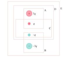 A = 4 B = -4 C= 0 D = 3 E=0
