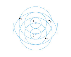 A and C = Constructive Interference B = Destructive Interference