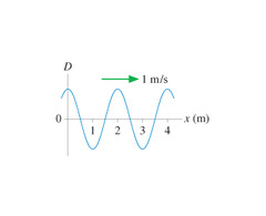 Consider the general form D = Asin(kx - ?) where A amplitude, k constant, and ? phase When x = 0, observe D = A. That means that sin(kx - ?) = 1. Since we're looking where x = 0, sin(-?) = 1. Therefore ? = -?/2.
