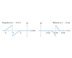 From the history graph, the leading edge is pointed to the right, so the wave is traveling to the right. From the snapshot graph, |-2cm/0.01s| = 200 cm/s.