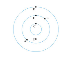 The phase difference between each concentric wave (wave crest) is 2? rad. Since D is 2 concentric wave crests away from C, the phase difference is 2×2? = 4? rads.