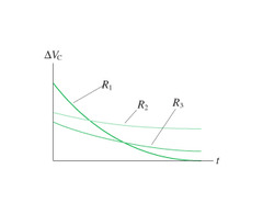 The steeper the slope of the tangent, the lower the resistance... so R?>R?>R?