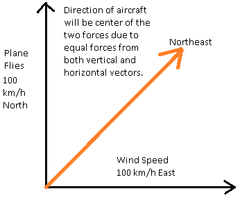 An airplane flies north and travels with a speed of 100 miles per hour with respect to the air. If the wind blows towards the east with a speed of 100 miles per hour, in which direction is the airplane traveling with respect to the ground? A) To the east. B) To the north. C) To the northeast.