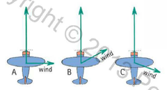 Here we see a top view of an airplane being blown off course by wind in three different directions. Rank the speeds of the airplane across the ground from fastest to slowest.