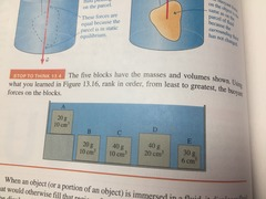 STT 13.4 The five blocks have the masses and volumes shown. Using what you learned in figure 13.16 , rank in order, from least to greatest, the buoyant forces on the blocks