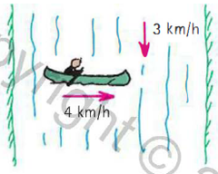 You are paddling a canoe at a speed of 4 km/h directly across a river that flows at 3 km/h, as shown in the figure. (a) What is your resultant speed relative to the shore?  (b) In approximately what direction should you paddle the canoe so that it reaches a destination directly across the river?